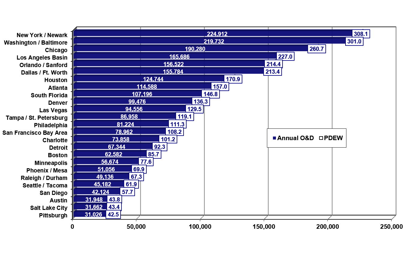 Graph of the top 25 largest domestic markets for Millington Airport